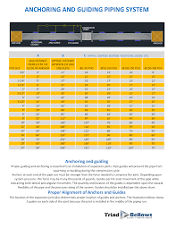Pipe Spacing Chart Metric Piping Spacing Chart Pipe Guides And Anchors