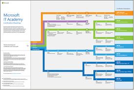 Microsoft Certification Path Chart A Visual View Of The Microsoft It Academy Certification
