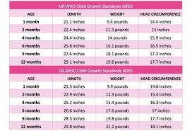 Newborn Baby Temperature Chart Baby Growth Spurts Whats Normal Signs And Symptoms Plus