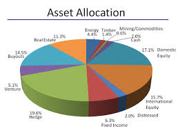 Balanced Investment Portfolio Pie Chart Lower Risk By Rethinking Asset Allocation Seeking Alpha