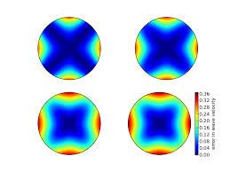 figure 7 error in numerical dispersion in 2d
