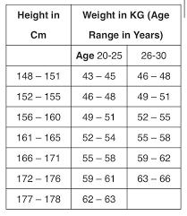 Height Weight Chart Black Female Height Weight Chart Female