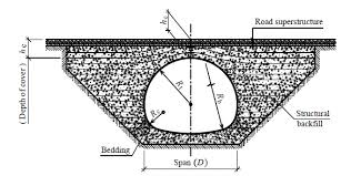 typical configuration of a corrugated steel pipe arch culvert 1