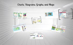 1 Charts Diagrams Graphs And Maps By Chris Kapuscik On Prezi