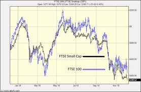 Ftse 100 Google Chart For A Reliable Indicator Of Market Trends Look At A Less