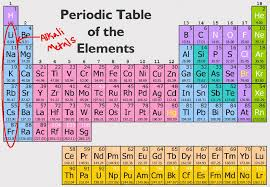 wdpperiodictable [licensed for non-commercial use only] / Alkali ...