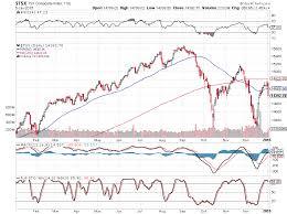 Tsx 50 Year Chart Strawberry Blondes Market Summary Canadas Tsx Index On