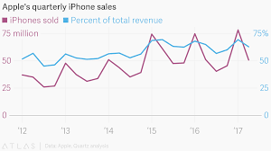 Chart Of Iphone Sales Apples Quarterly Iphone Sales