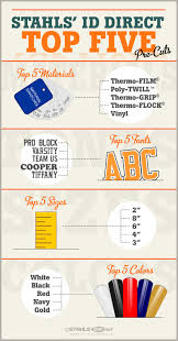 Letters By Number Heat Transfer Pre Cut Letters And Numbers For Personalization Stahls