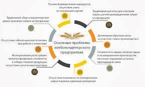 Скачать Отчет по практике хлебобулочного Предприятия Отчет по практике хлебобулочного предприятия подробнее