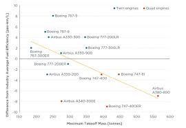 The Boeing 787 Vs The Airbus A350 What Plane Is Best