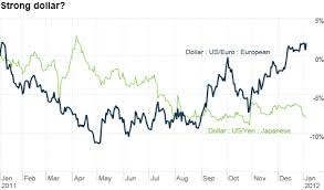 Euro Dollar Comparison Chart Dollar Vs Euro Battle Of Currency Chumps The Buzz Jan