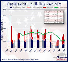 Inventory Charts And Graphs Pin On Real Estate Charts And Graphs