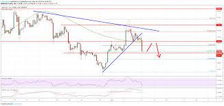 Litecoin Price Chart 1 Year Litecoin Ltc Price Analysis Risk Of Downside Extension