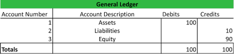 General Ledgers General Ledger Example Template How To Use Accounts Explanation