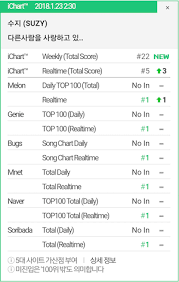 Melon Music Chart Suzy Sweeps All Major Realtime Charts With Pre Release Track