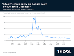 Bitcoin Day Chart Chart Of The Day Bitcoin Search Query On Google Down By