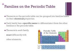 Periodic Table: Families - ppt video online download