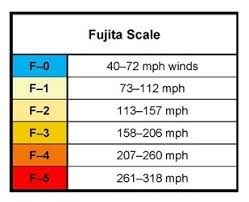 Tornado Levels Chart Tornado Scale The Enhanced Fujita Scale Tornadofacts Net
