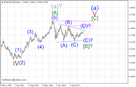 Usd Jpy Monthly Chart Monthly Wave Analysis For April 2014 Eur Usd Gbp Usd Usd