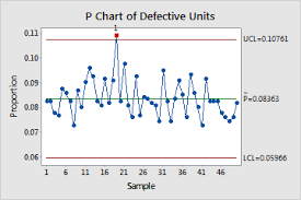 Minitab C Chart Overview For P Chart Minitab