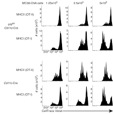 transcriptional programming of dendritic cells for enhanced mhc transcriptional programming of dendritic cells for enhanced mhc class ii antigen presentation nature immunology nature research
