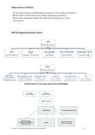 Ikea Strategic Case Study Analysis