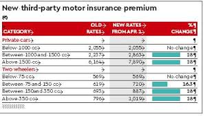 Motor Insurance Irdai Has Hiked Premium For Vehicles Above