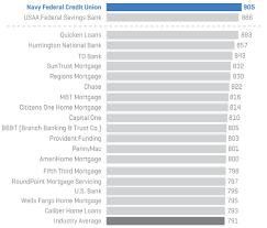 Navy Federal Pay Chart 2018 Navy Fcu Report J D Power