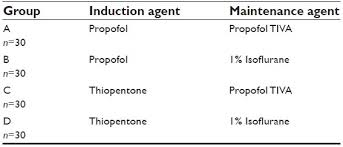 Diprivan Dosage Chart A Comparative Study Of Four Combinations Of Anesthetic Drugs
