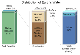 Distribution Of Water On The Earths Surface Earth 103
