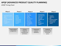 Advanced Product Quality Planning Apqp Model