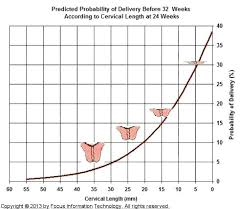 Cervical Length Chart In Twin Pregnancy By Weeks Twin Pregnancy Preterm Labor
