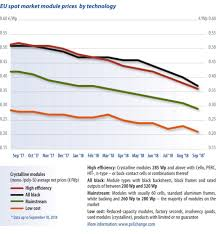 Polysilicon Price Chart 2017 Module Price Index Pv Magazine International