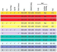 Cellulose Insulation R Value Chart Attic Insulation R Value Finalyearproject Info