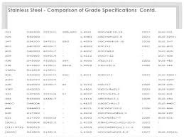 Stainless Steel Grades Chart Stainless Steel