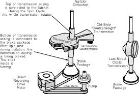 tag washing machine repairs washing machine repair manual tag washing machine drive train