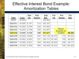 Amortization Bonds Amortization Schedule For Bonds Cakne Kaptanband Co