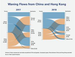 Chart Waning Flows From China And Hong Kong Real Capital