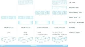 Awesome Sealy Mattress Models Canada Model Lookup Comparison