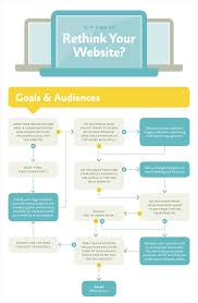 Flow Chart Making Website 21 Creative Flowchart Examples For Making Important Life
