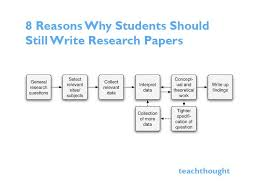 why students should still write research papers