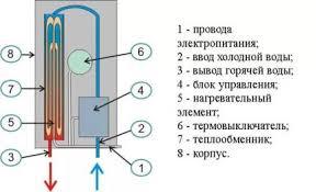 Нагреватель <b>воды</b> проточный электрический на <b>кран</b> отзывы на ...