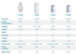 Austin Air Comparison Chart Airfree Air Purifier Review Onix 3000 P1000 P2000 Fit