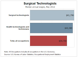 Surgical Tech Salary Is It Worth It To Become A Surgical Tech