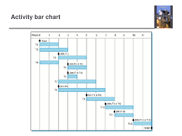 Staff Allocation Chart In Software Engineering Ch23 Software Engineering 9