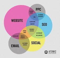 Venn Diagram Techniques Digital Marketing Venn Diagram On Behance Digital