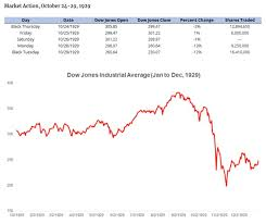 The Stock Market Crash Of 1929 What You Need To Know