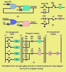 Programmable Logic Controller Plc Wiki Odesie By Tech