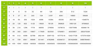 Exponents Of 10 Chart Exponents Table